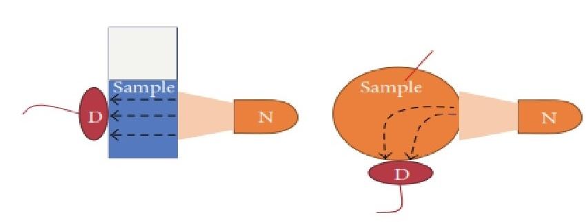 mode pengukuran NIR transmisi